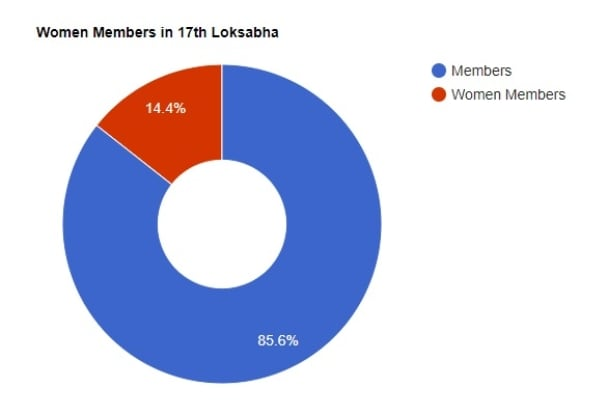Women Members in 17th Loksabha